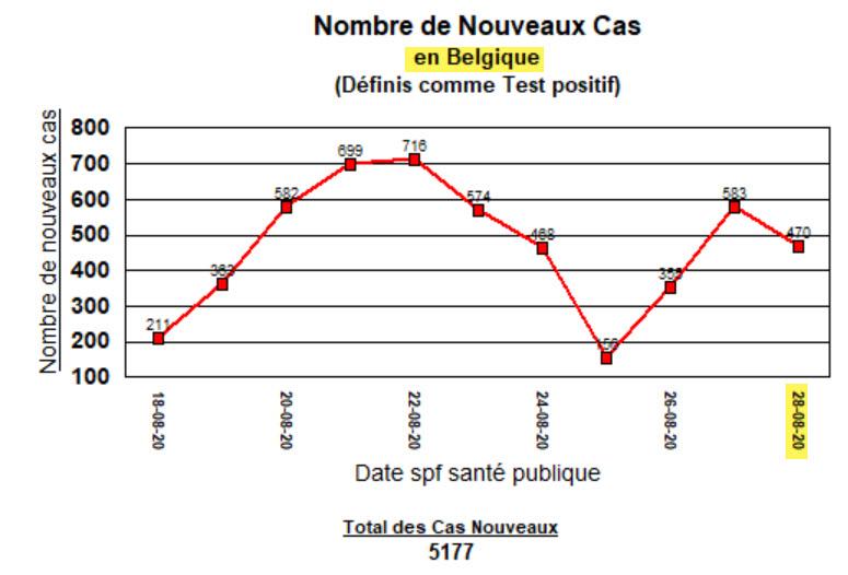 NOuveaux cas en Belgique - 11 derniers jours - 28 août