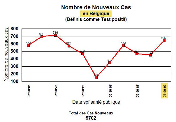 Nouveaux cas en Belgique - 11 derniers jours - 30 août