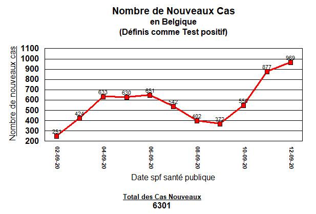 Nouveaux cas en Belgique - 12 Septembre