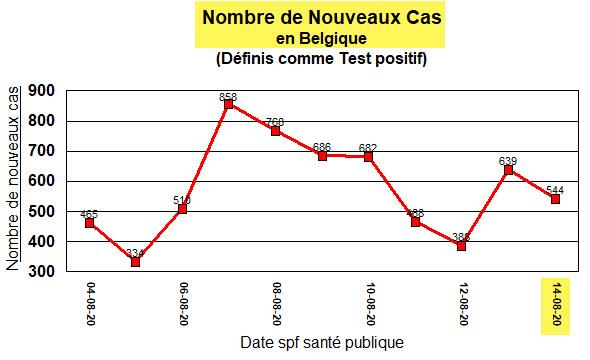 Nouveaux cas en Belgique - 14 août