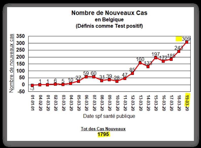 Nouveaux cas en Belgique - 19 mars 2020