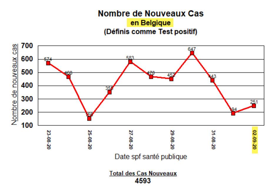 Nouveaux cas en Belgique - 2 septembre