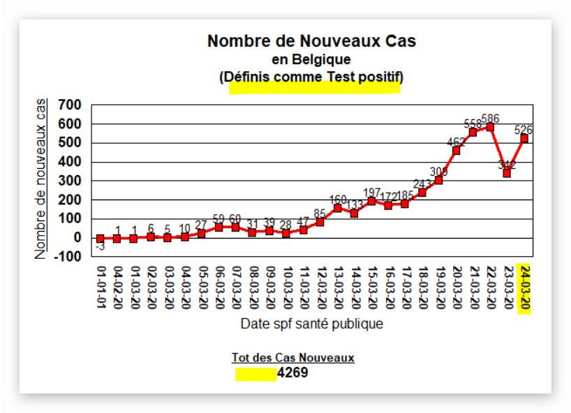 Nouveaux cas en Belgique - 24 mars 2020