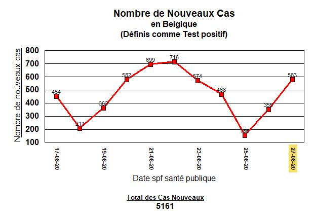 Nouveaux cas en Belgique - 27 août