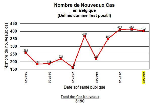 Nouveaux cas en Belgique - 28 juillet
