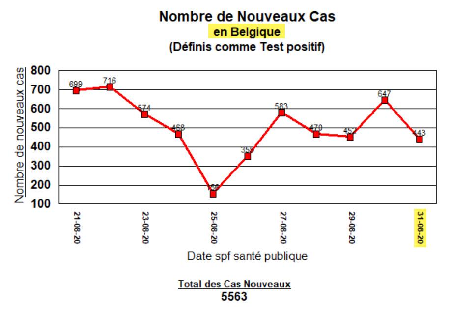 Nouveaux cas en Belgique - 31 août