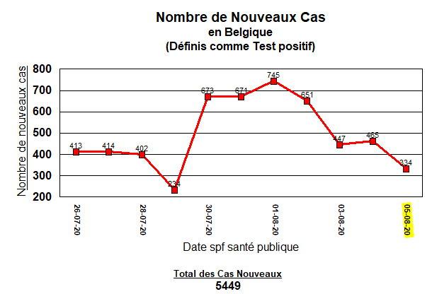 Nouveaux cas en Belgique - 5 août