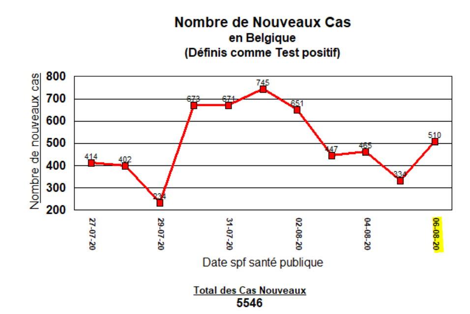 Nouveaux cas en Belgique - 6 août