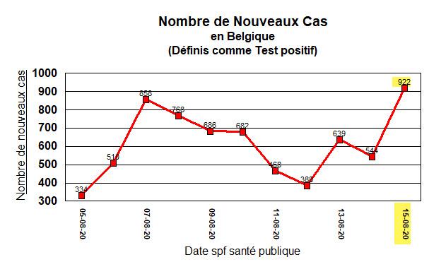 Nouveaux cas en Belgique - 922 - 15 août