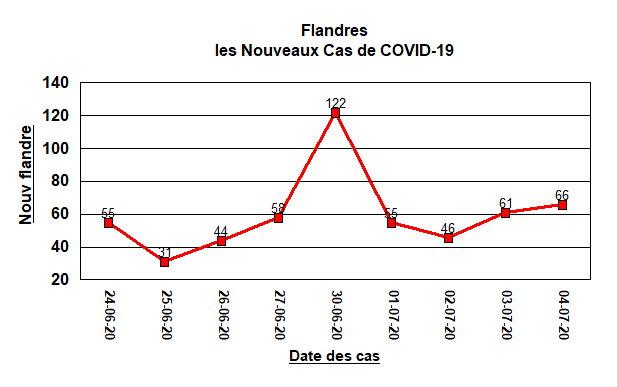 Nouveaux cas en Flandres - 4 juillet
