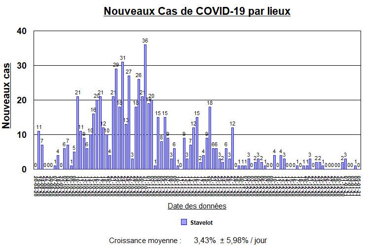 Nouveaux cas par lieux à Stavelot - 5 janvier