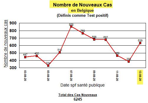 Nouvueax cas en Belgique - 13 août