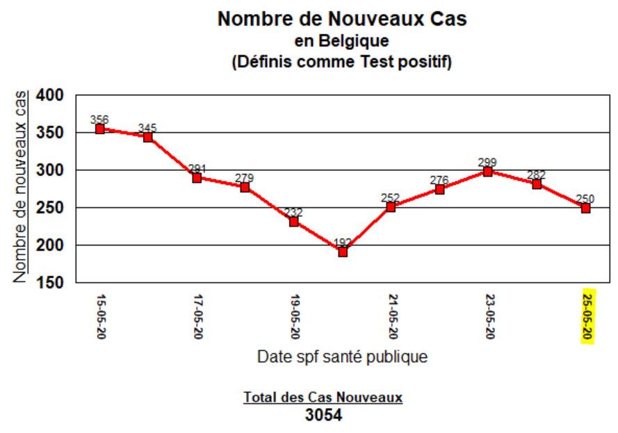 Noveaux Cas - 11 derniers jours - 25 mai