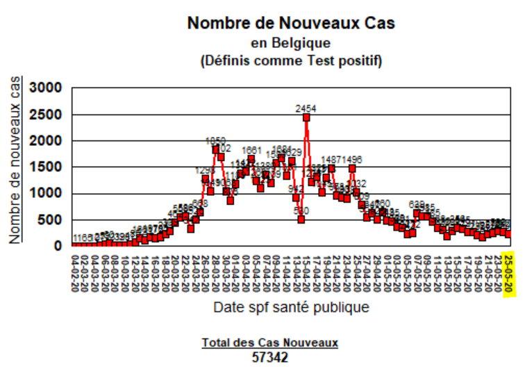 Noveaux Cas - 25 mai