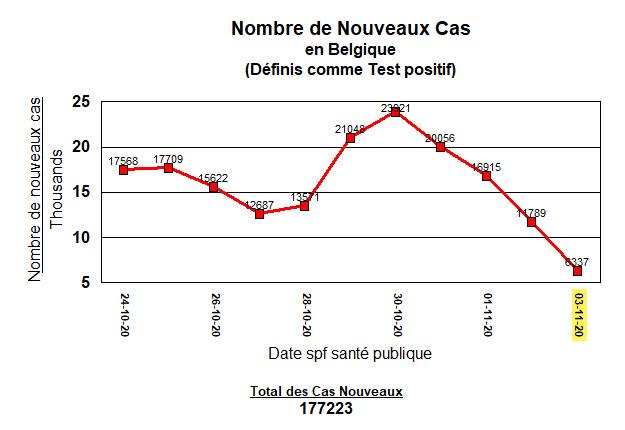 Noveaux cas en Belgique - 11 derniers jours - 3 nov