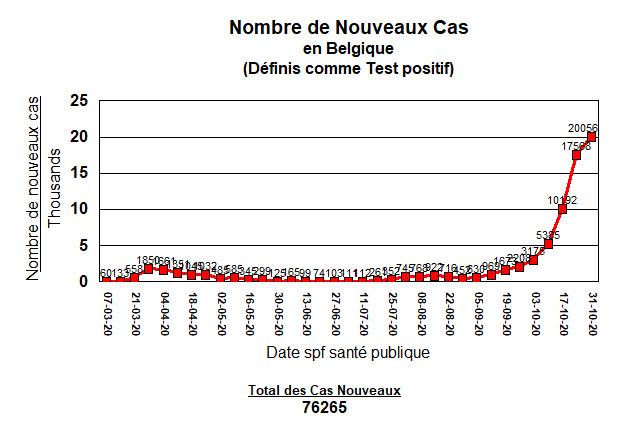 Noveaux cas en Belgique depuis 7 mars - 3 nov