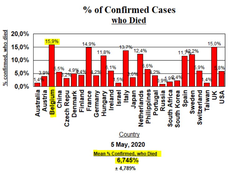 % of confirmed cases who died - 5 May