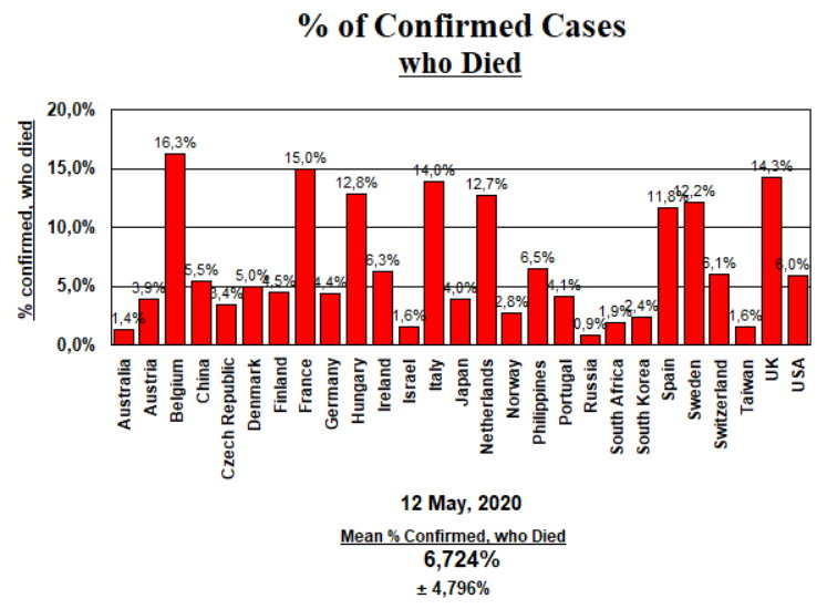 % of Confirmed Cases who Died (CFR) - May 12, 2020