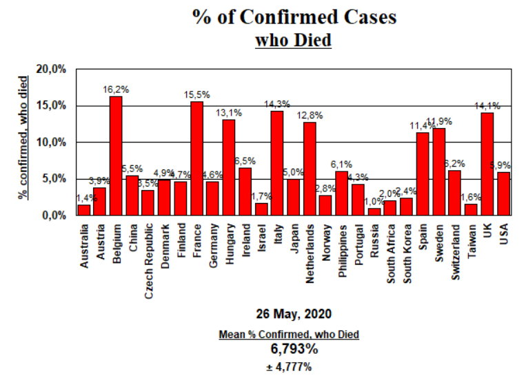 % of Confirmed cases who died (CFR) - May 26