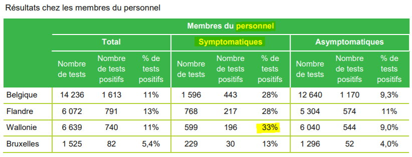 Personnel tests positifs - 21 avril