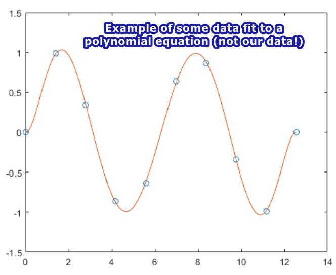 Polynomial data characteristics
