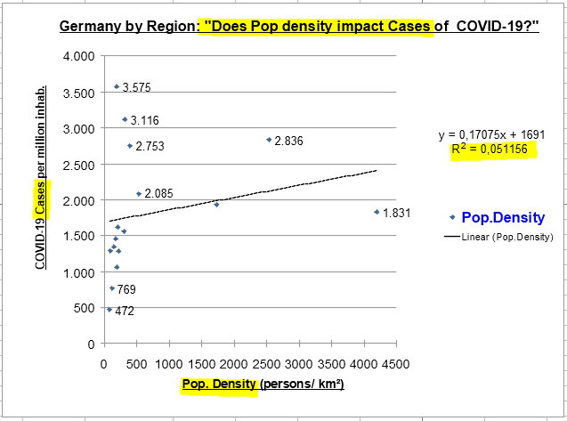 Population Density and Cases per million in Germany - 27 May, 2020