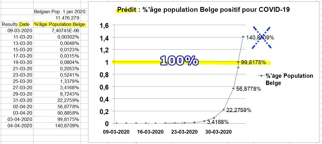 Prédit - population 100% COVID-19 positive en Belgique