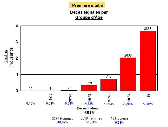 Première moitié (85 jours) de pandémie - les âges des décédés - 28 auôt