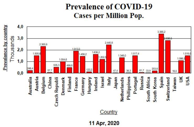 Prevalence - April 11, 2020