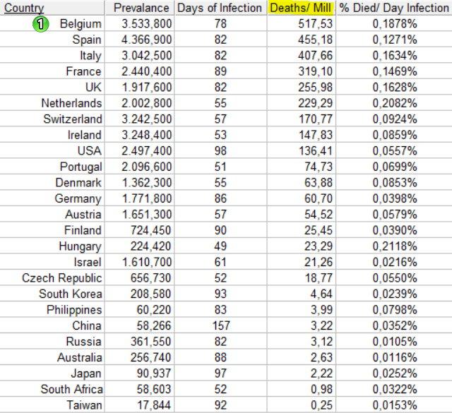 Prevalence, sorted by Deaths per million inhabitants - April 22, 2020