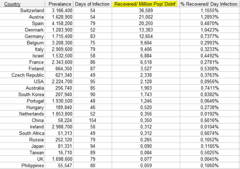 Prevalence, sorted by Recovered per Million per Day of Infection - April 19