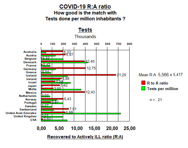 R to A in 21 countries and Tests per million - 4  September, 2020