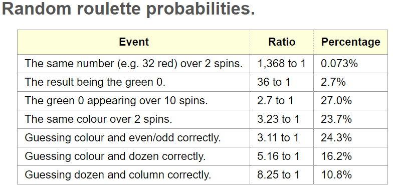 Random roulette probabilities