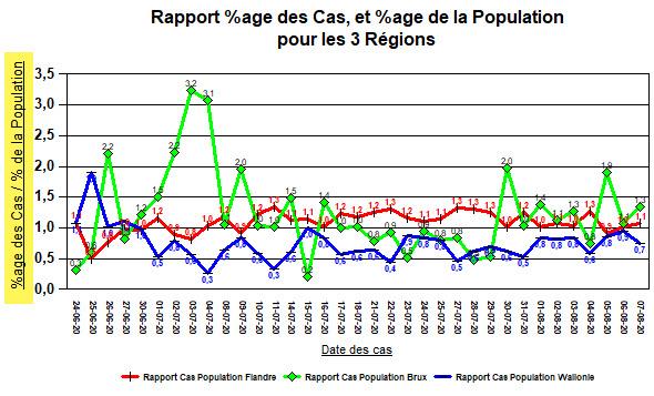 Rapport %age des Nouveaux Cas, et %age de la population - 7 août