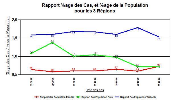 Rapport Cas, Population - 3 régions - 4 nov