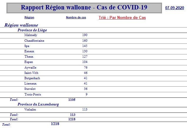Rapport Région Wallone, Liège, Locaux - 7 septembre