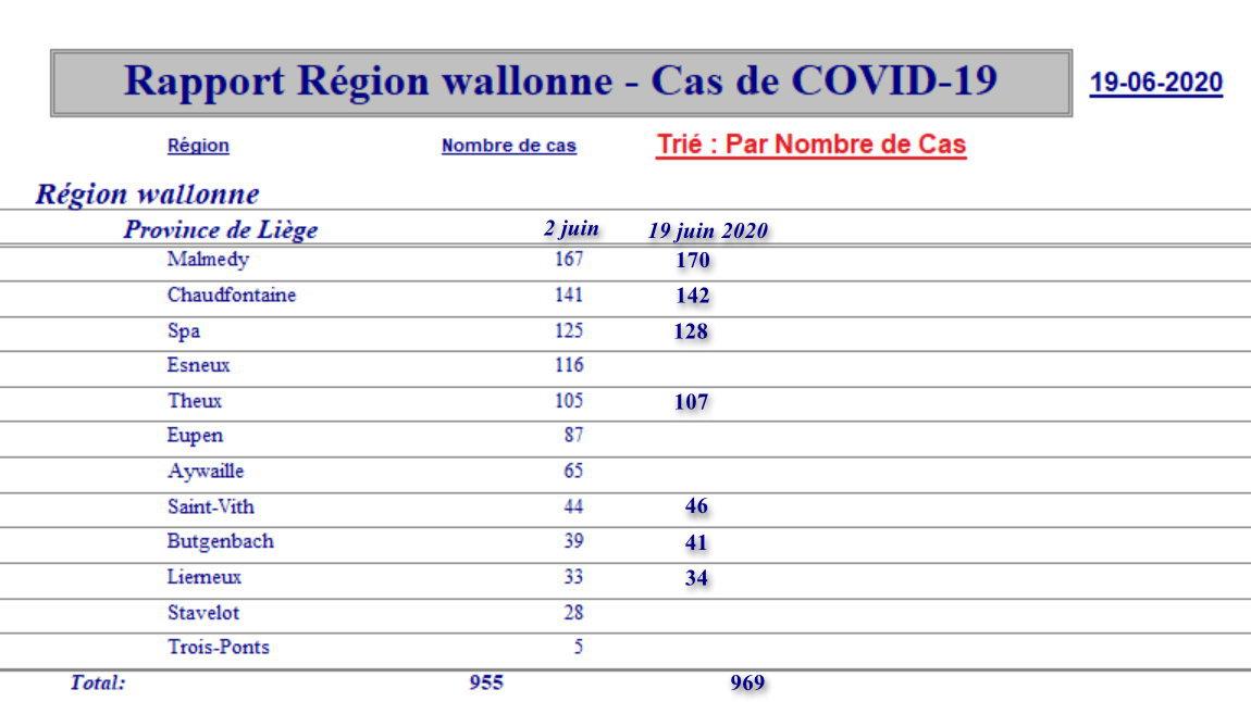 Rapport régions locaux - 19 juin
