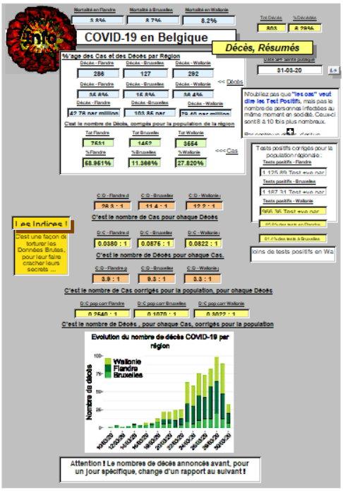 Rapport sur les décès - 31 mars 2020