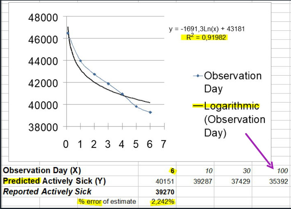 Rate of decline in active cases - Logarithmic (v2)