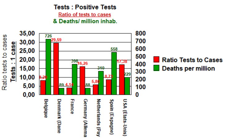 Ratio tests to cases and death rates - 8 mai