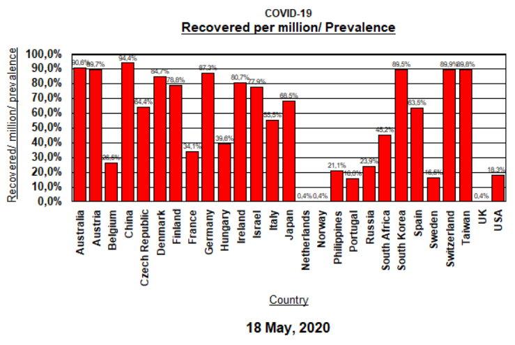 Recov per mill per prevalence - May 18, 2020