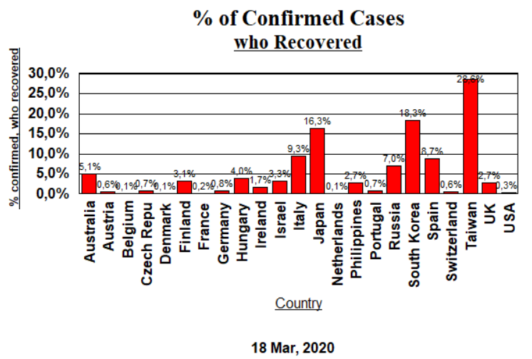 % Recovered of Confirmed Cases - March 18, 2020