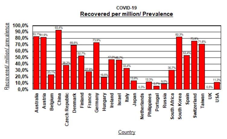 Recovered per Million per prevalence - April 28