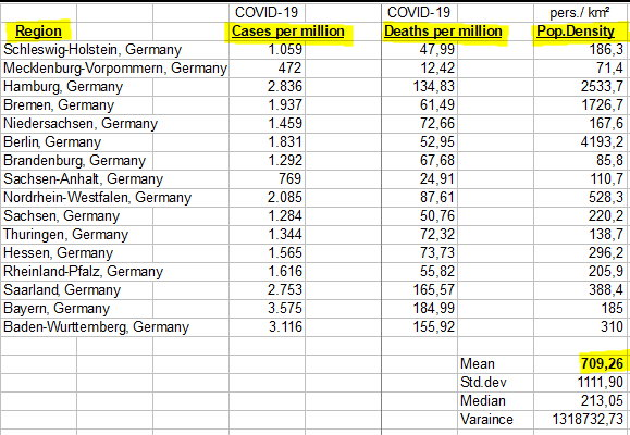 Region in Germany, Cases and Deaths, Pep density - 27 May
