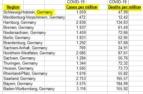 Region in Germany, Cases and Deaths