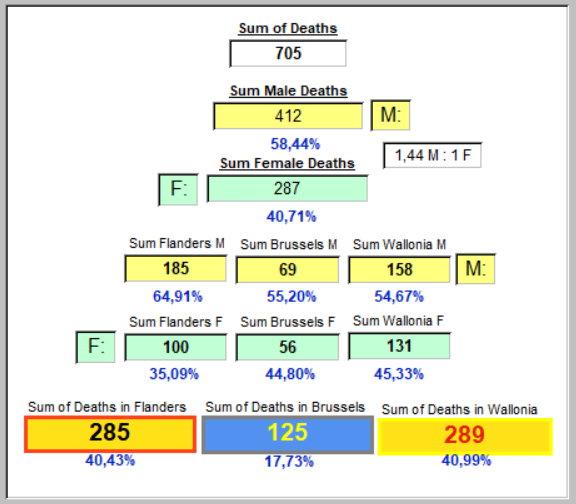 Répartition des Décès par Région et Sexe - 31 mars 2020