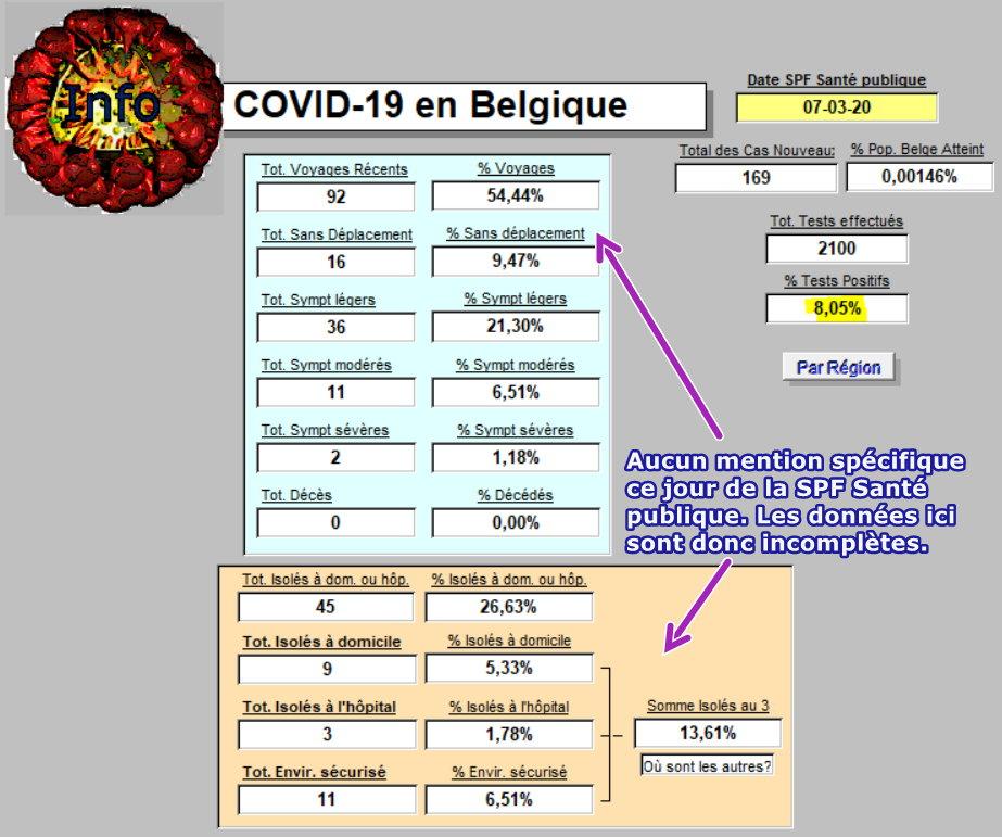 Résumé - 7 mars en Belgique