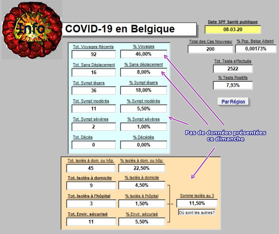 Résumé COVID - 19 en Belgique le 8 mars