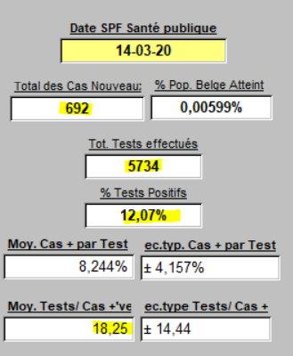 Résumé des Tests - 14-03-2020