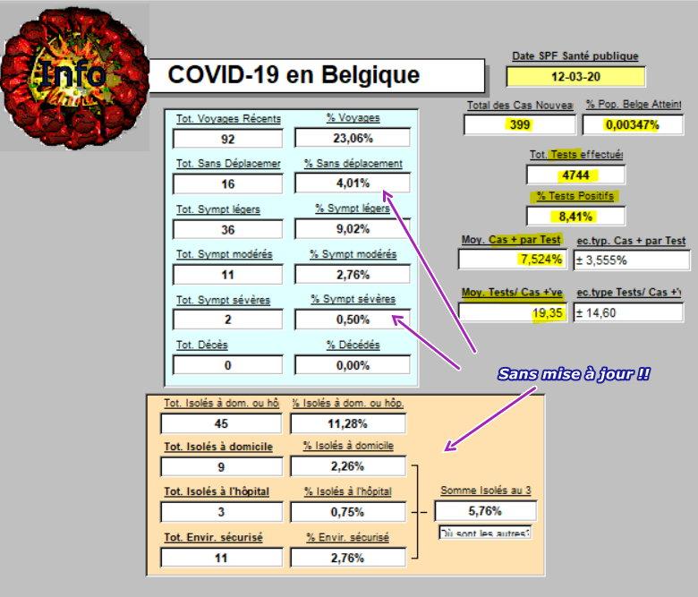 Résumé des Tests pour COVID-19 en Belgique - 12-03-2020